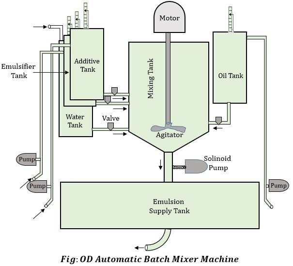 OD Automatic Batch Mixer Machine