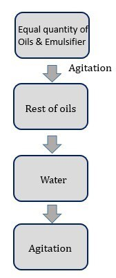 process flow of OD automatic batch mixer