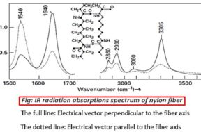 Absorption of infra-red radiation method