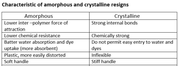 difference between amorphous and crystalline polymers pdf