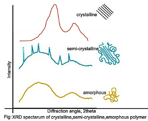 X ray diffraction method x ray diffraction xrd spectrum of crystalline semi crystalline and amorphous polymer ccuart Gallery