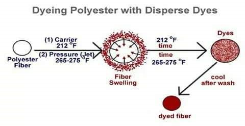 Disperse Dye for Polyester | Why call disperse dye | Application of disperse dyes | Features of of disperse dyes | Chemical Classification of disperse dyes | Chemical composition of of disperse dyes | Mechanism of disperse dyes | dyeing polyester with disperse dye | Method of disperse dyeing | Disperse dyeing process | Chemical reaction of disperse dyes | Comparision between three disperse dyeing process | Comparision between Carrier , HTHP and Thermosol | Textile Study Center | textilestudycenter.com
