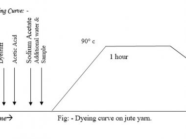 jute dyeing curve