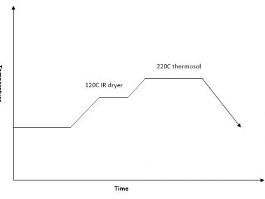 thermosol process curve