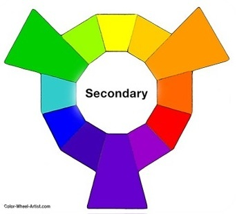 Color Theory | What is Color | Spectrum of visible light | Color wheel | Primary color | Secondary color | Tertiary color | Warm & Cool color | Natural color | Color Harmony | Complementary color schemes | Monochromatic | Analogous color scheme | Triadic color scheme |  Tints, Shades, and Tones | Tint | Shade | Tone | Hue | Saturation or Chroma | Lightness or Value | Color Mixing Theory | Additive theory | Subtractive theory | Textile Study Center | textilestudycenter.com