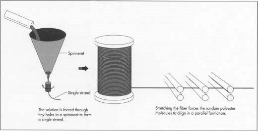 Drawing Of Synthetic Fibres