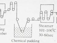 pad-steam-dyeing-method