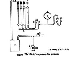 shirley air permeability apparatus