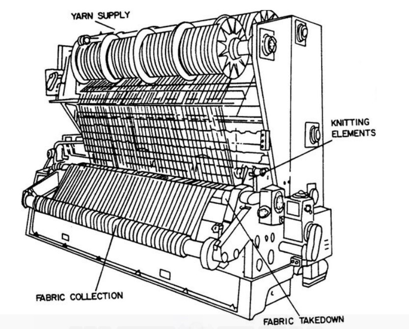 Types Of Warp Knitting Machines
