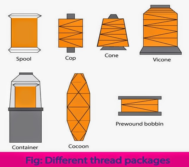Different Types of Sewing Thread | Sewing thread | Uses of sewing threads | Different Types of Sewing Threads | Factors for sewing thread classification | Sewing threads packages | Essential Properties required for Sewing Thread | Manufacturing stages of sewing thread | Textile Study Center | textilestudycenter.com