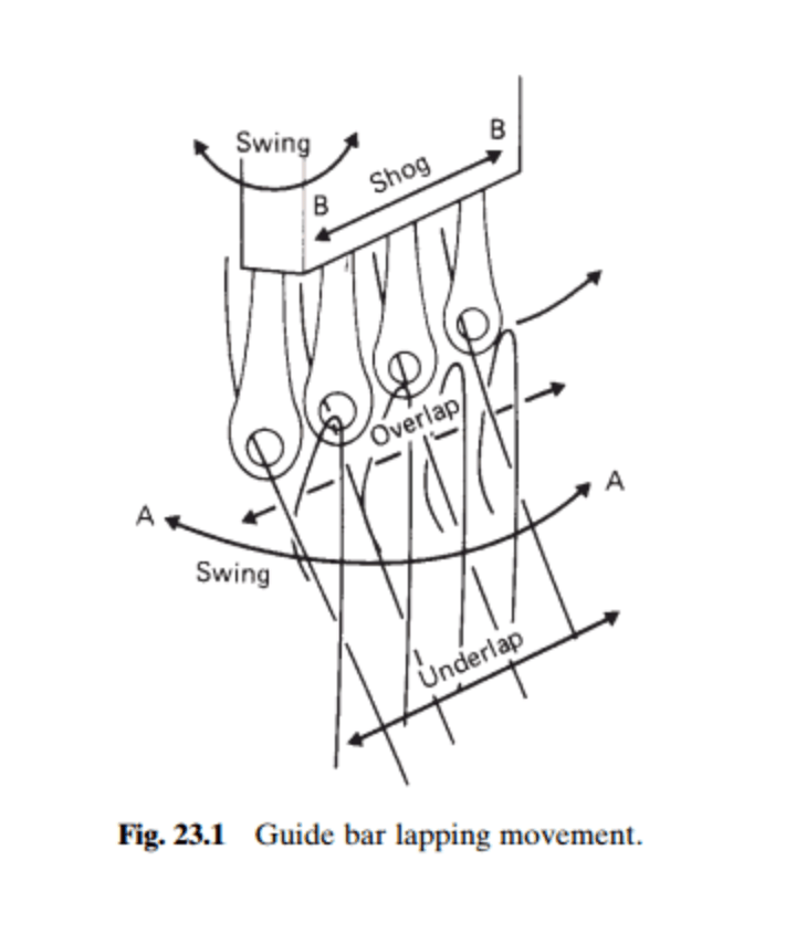 Fundamentals Of Warp Knitting | Warp Knitting | Basic Warp Knit Structure | Knitting Elements | Needles and needle bar | Pressure Bar | Sinker and Sinker Bar | Guide and Guide Bar | Knitting Terms | Over lap | Under lap | Open lap | Closed lap | GUIDE BAR MOVEMENTS |  Swinging movement  | Shogging movement | Types of chain links| Types Of Warp Knitting Machines | Tricot Warp Knitting Machine | Tricot Warp Knitting Machine Features | Raschel Warp Knitting Machine | Raschel Warp Knitting Machine Features |Tricot Warp Knitting Machine Application | Raschel Warp Knitting Machine Application | Textile Study Center | textilestudycenter.com
