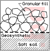 Geotextiles and Geosynthetics | Scope of Geotextiles | Essential Properties of Geotextiles | Properties of Geotextiles | Terms Related to Geotextiles | Textile Study Center | textilestudycenter.com