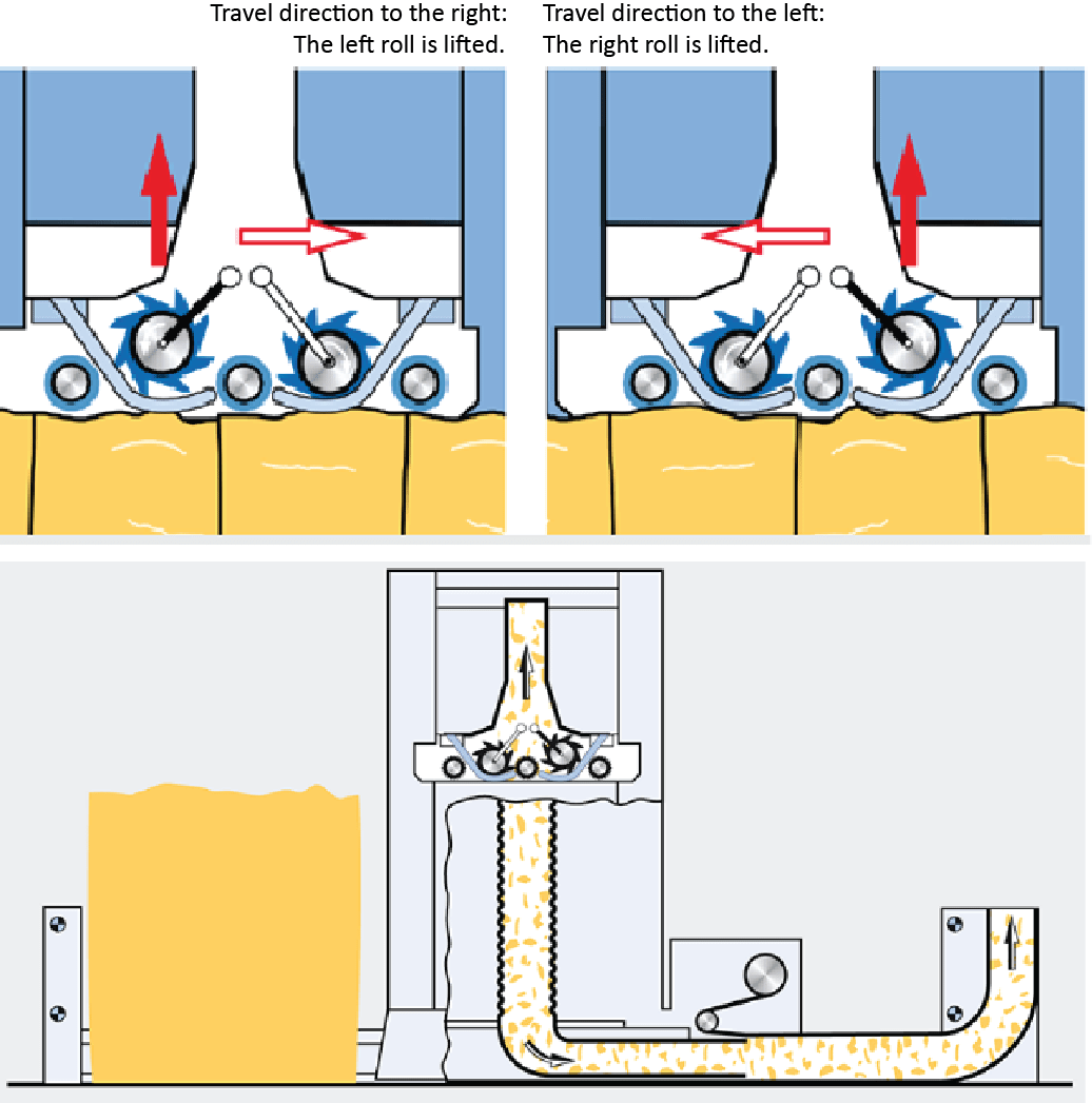 Blowroom | Basic Functions of Blowroom | Basic Operations in the Blowroom | Cleaning Efficiency | Working Principle of SP-FP | Working Principle of CL-C3,Working Principle of MX-U/Multimixer | Working Principle of CL-P/Pre-Cleaner  | Working Principle of Metal & fire detector | Working Principle of Unifloc/BDT/Automatic Bale Opener | Principle of Opening and Cleaning | Machines used in a Blow Room Line |Textile Study Center | textilestudycenter.com
