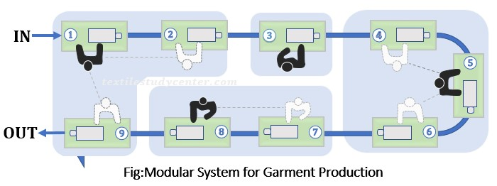 garment industry production system Issn (online) 2348 – 7968 wwwijisetcom apparel production plan system and  its implementation process in ready made garment manufacturing process.