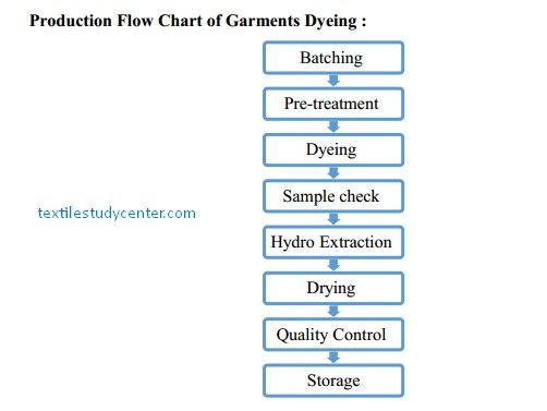 Garments Dyeing | Garments Dyeing Process