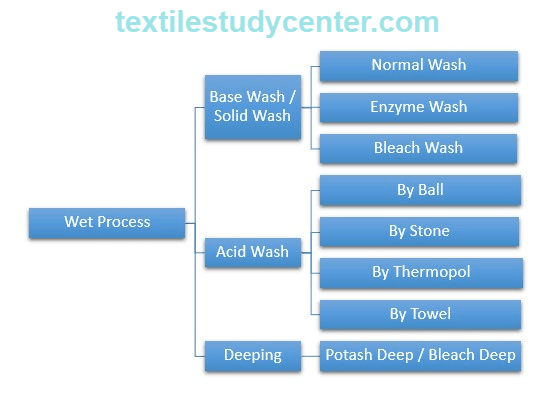 Garments Washing | Types of Washing | Garments Dying | Denim Washing | Textile study center
