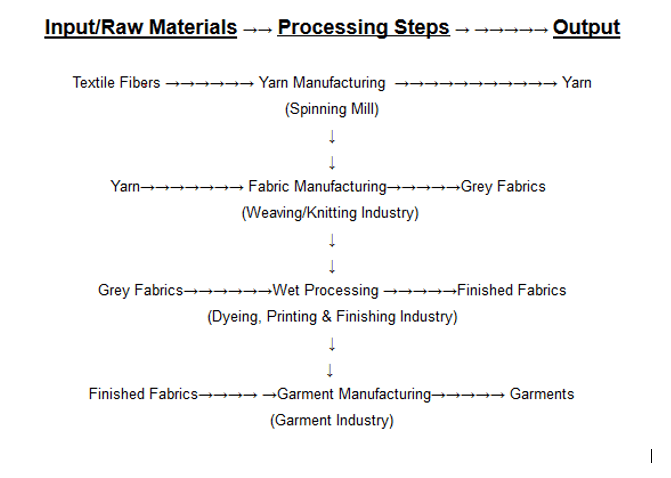 Textile | What is Textile | Flowchart of Textile Processing | Textile Fiber | Classification of textile fibers by origin | Difference between Natural Fiber and Manmade Fiber | History Of Textile Fibre | Natural Fibers | Manmade Fibers| PROPERTIES OF FIBERS | World consumption of textile fibers | Textile Study Center | textilestudycenter.com