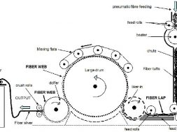material passage diagram of carding machine
