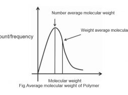 Average molecular weight of Polymer