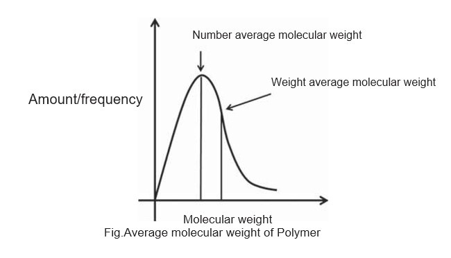 Physical Properties of Polymers | Textile study center