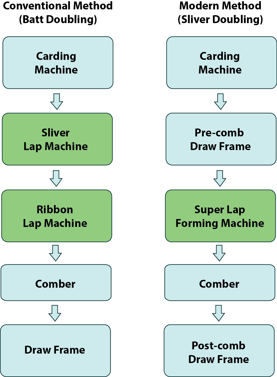 Basic Concept of Combing Process | Types of Comber Machine|What is Combing|Task of the Combing Process|Why Combing is Essential to Produce Fine Yarn|Effect of combing on yarn and fabric quality|Importance of fiber arrangement in card sliver|Conditions of stock preparation before combing|Types of Comber Machine|Basic Working Elements of a Combing MachineLap Preparation in Combing | Sliver Lap Machine | Ribbon Lap Machine|Lap Preparation|Importance of Lap Former|Importance of Pre-comb Draft|Lap preparation method|Machine Sequence|The dimension details of sliver lap are given as follows|Ribbon lap machine and Super lap machine|Ribbon Lap Machine|Super Lap Machine|Effect of Lap Properties On Combing PerformanceDifferent Action of Combing Machine | Comber Waste in a Cotton Comber | Material Passage Diagram of Comber|Operational Sequence of Comber Machine|Nipping and Combing by cylinder Comb|Actions of Comber|Material Passage Diagram of Comber|Index Wheel|Diagram of Movement|Comber Waste|Methods of Improving Noil Percentage|Degree of Combing|Combing Efficiency|Effects of Change of Settings on Sliver Quality|Effect of comber setting on noil extraction|Factors influence the comber setting|Production Calculation of Lap Former Machine|Production calculation formula of lap former machine|Production Calculation of Comber Machine|Textile Study Center| textilestudycenter.com