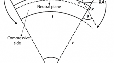 Flexural-bending rigidity for a small curvature