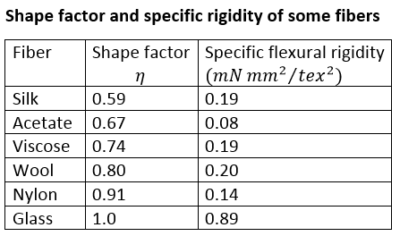 Flexural Properties of Textile Materials | Significance of Bending and Twisting | Flexural Rigidity | Specific Flexural Rigidity | Flexural/Bending Rigidity for a Small Curvature | Young Modulus | Bending Recovery | Shape Factor (h) | Shape Factor (h) of some fibres | Mathematical Problems flexural rigidity | Textile Study Center | textilestudycenter.com