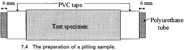Pilling Test of Fabric | Pilling | Pilling Phenomena | Causes of Pilling | Reduction OR Minimizing Pilling | ICI BOX Pilling Test | Textile Study Center | textilestudycenter.com