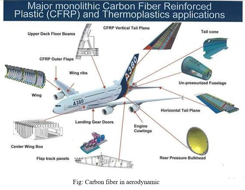 "Potential of ""CARBON FIBER"" for being the Future Material in the Domain of Technical Application"