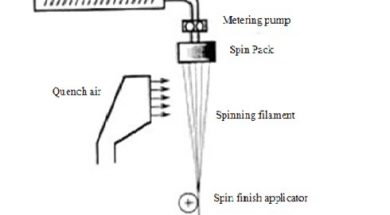 Location of spin pack in a process
