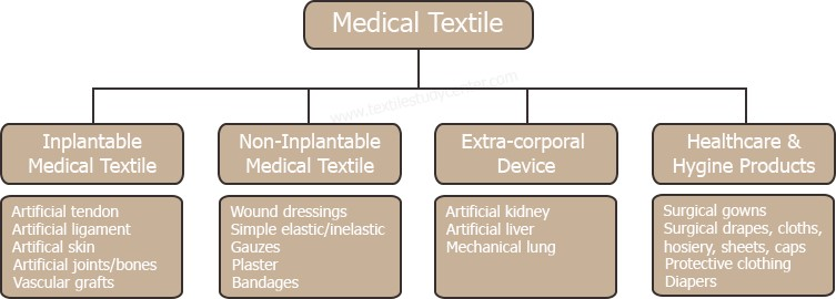 Medical Textile | Classification of Medical Textile | Textile Study Center