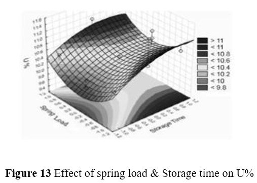 Effect Of Sliver Handling On Quality Of Sliver And Yarn | Advanced HDPE Can | Effects of Bottom Rim and Plate | Box Spring | Caster Wheels | Draw frame with Rectangular Cans | Effect of Coil position and Storage time on U%2 | Effect of Spring load & Coil position on Strength CV% | Effect of Spring load & Coil position on U%3 | Effect of spring load & Storage time on U% | Effect of Storage time & Coil position on Strength CV%2 | Effect of Storage time & Coil position on Thin places | Identification Bands | Pantograph Spring | Rimtex UCC | Sliver withdrawal from Can | spring bottom | Top Covers | TOP RIM AND BAND | textilestudycenter.com | Textile Study Center