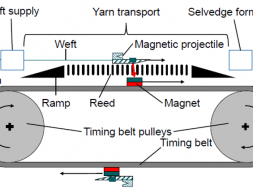magnetic projectile weft yarn