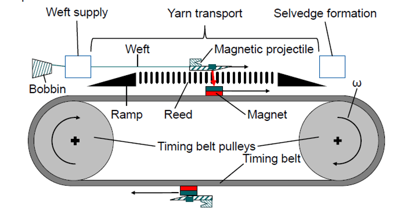 Modern Techniques of Weft Insertion in Projectile Weaving Machine