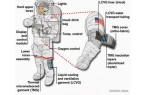Different components of a space suit