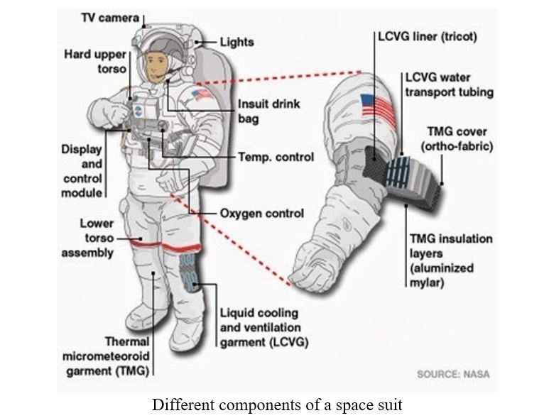 Textile Technology in Spacesuit