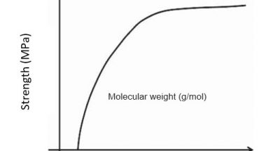 Fig1Variation of tensile strength with molecular weight of the polymer