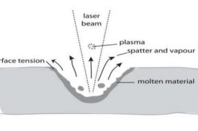 Mechanism of Laser Fading