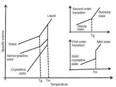 Thermal Properties of Polymers