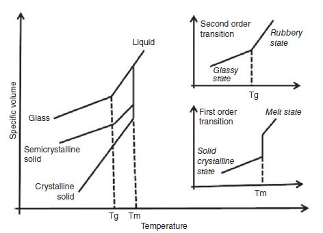 Thermal Properties of Polymers | Melting Point and Glass Transition Temperature