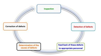 Inspection Cycle