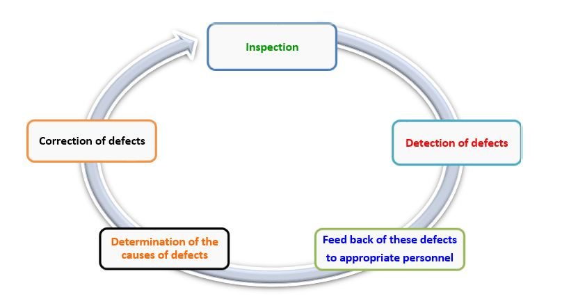 Inspection | Steps in Garments Inspection