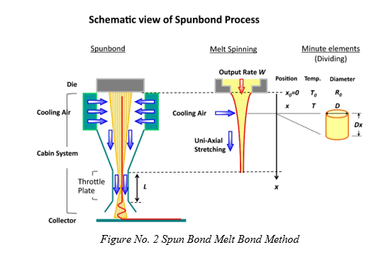Spun Bond Melt Bond Method
