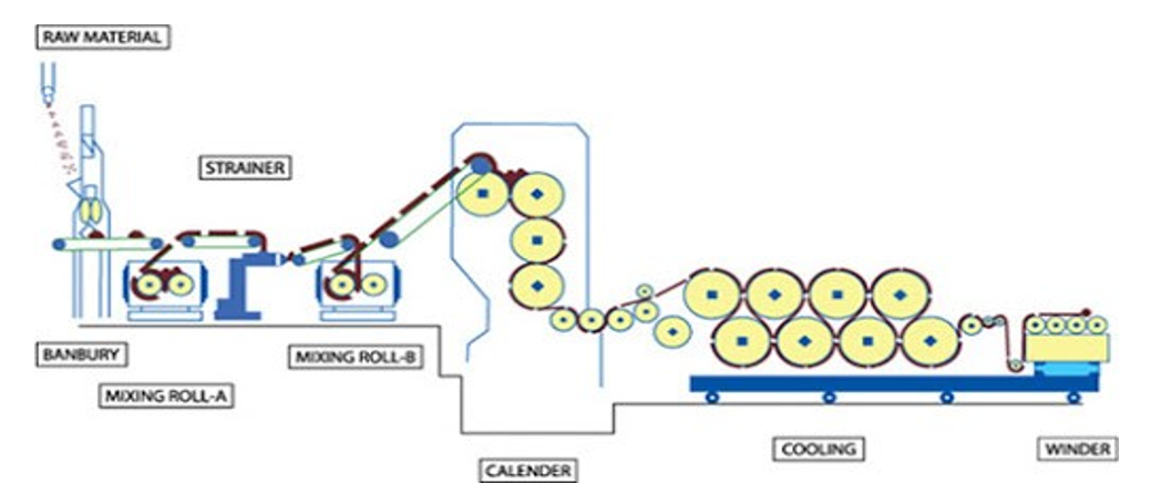 Calendering | Advantages of Calendering | Disadvantages of Calendering | Facts of Calendering in Textile | History ofCalendering | How Calendering is Carried Out ? | 3 Main Elements of Calendering| Calendering Machine Construction | Video of Calendaring | Factors Which Influence the Effect of Calendering | Textile Study Center | Textilestudycenter.com
